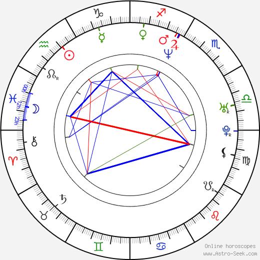 Brad Sihvon день рождения гороскоп, Brad Sihvon Натальная карта онлайн