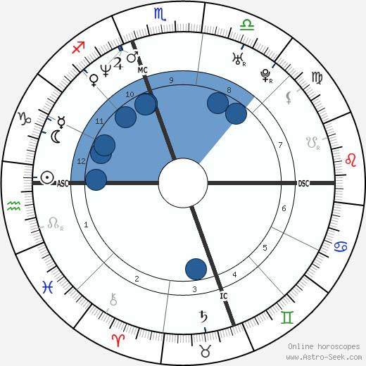 China Kantner wikipedia, horoscope, astrology, instagram