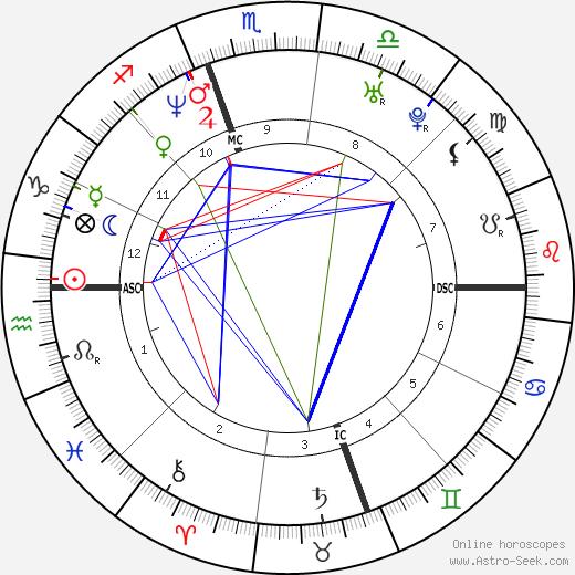 China Kantner astro natal birth chart, China Kantner horoscope, astrology