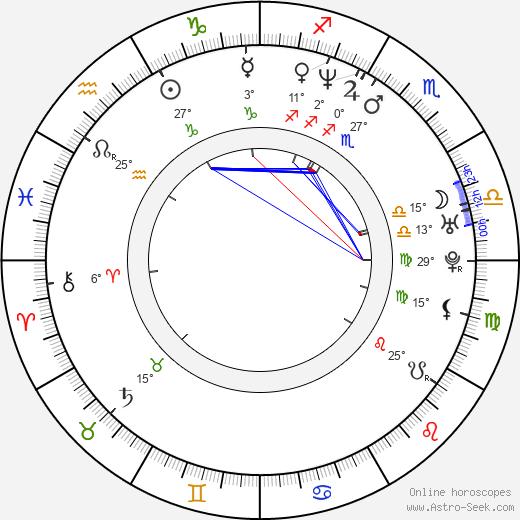 Christian Fittipaldi birth chart, biography, wikipedia 2020, 2021