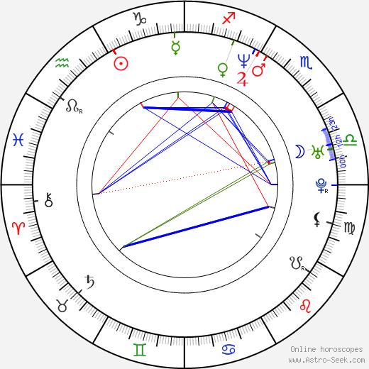 Christian Fittipaldi birth chart, Christian Fittipaldi astro natal horoscope, astrology