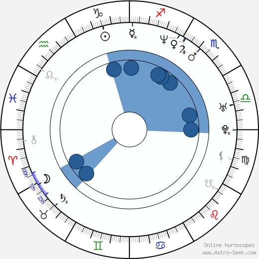 Christina Rosendahl wikipedia, horoscope, astrology, instagram