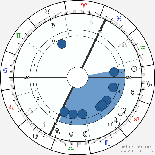Claude Lastennet wikipedia, horoscope, astrology, instagram
