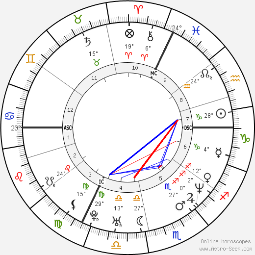 Claude Lastennet birth chart, biography, wikipedia 2019, 2020
