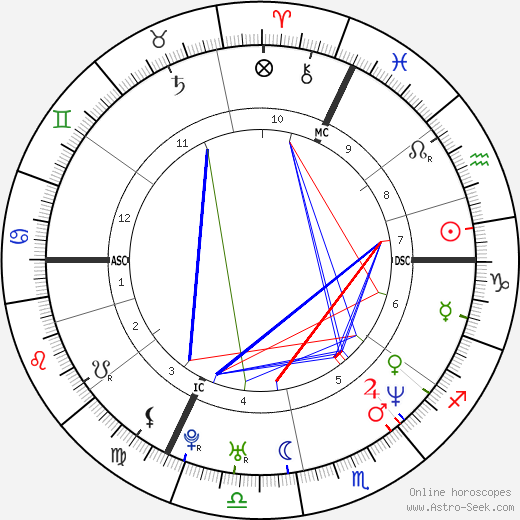 Claude Lastennet birth chart, Claude Lastennet astro natal horoscope, astrology