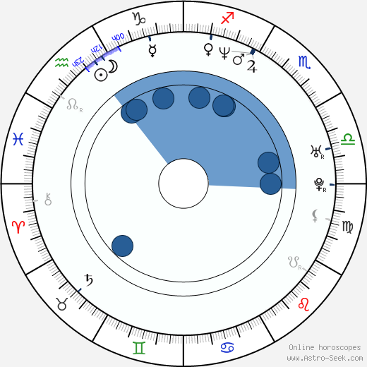 Dorian Gregory wikipedia, horoscope, astrology, instagram