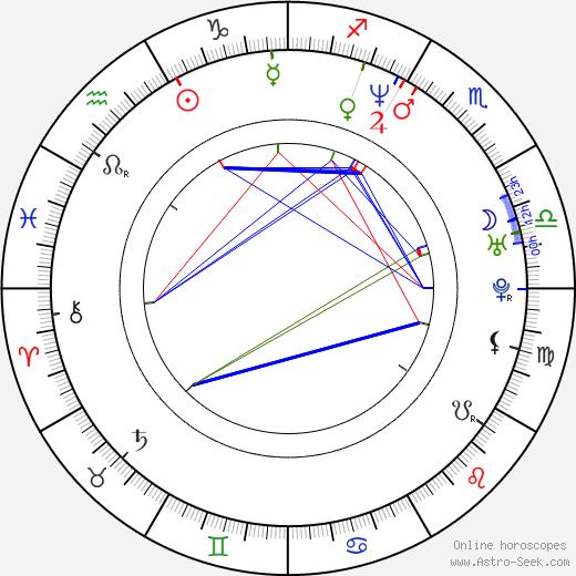 Dru Mouser birth chart, Dru Mouser astro natal horoscope, astrology