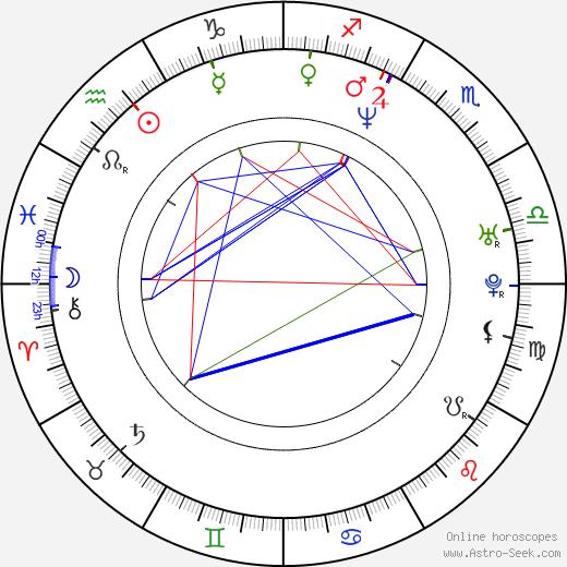 Erika Judínyová astro natal birth chart, Erika Judínyová horoscope, astrology