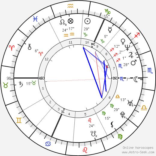 Gary Barlow birth chart, biography, wikipedia 2019, 2020