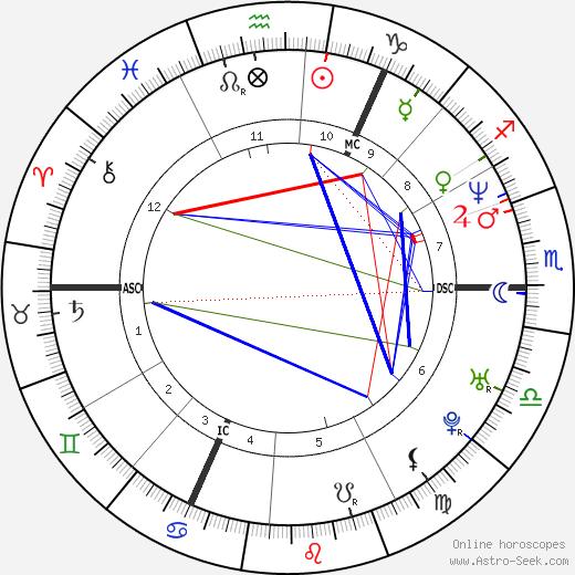 Gary Barlow astro natal birth chart, Gary Barlow horoscope, astrology
