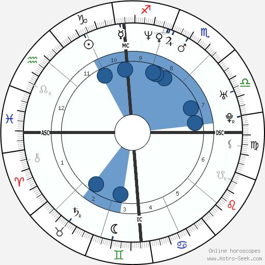 Géraldine Pailhas wikipedia, horoscope, astrology, instagram