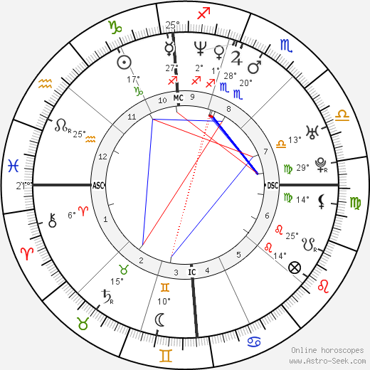 Géraldine Pailhas birth chart, biography, wikipedia 2019, 2020