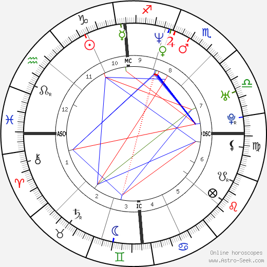 Géraldine Pailhas astro natal birth chart, Géraldine Pailhas horoscope, astrology