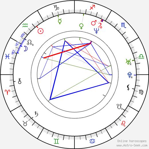 Guillermo Pérez tema natale, oroscopo, Guillermo Pérez oroscopi gratuiti, astrologia