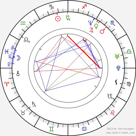 Igor Chmela tema natale, oroscopo, Igor Chmela oroscopi gratuiti, astrologia