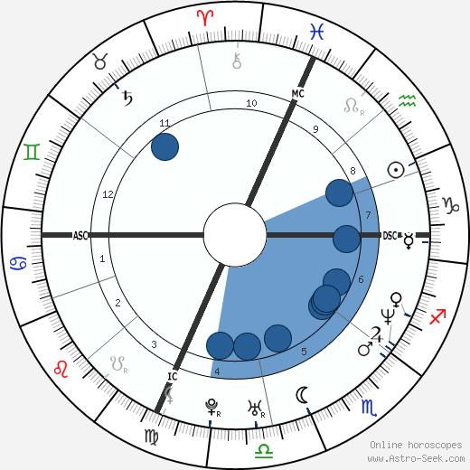 Jeff Juden wikipedia, horoscope, astrology, instagram