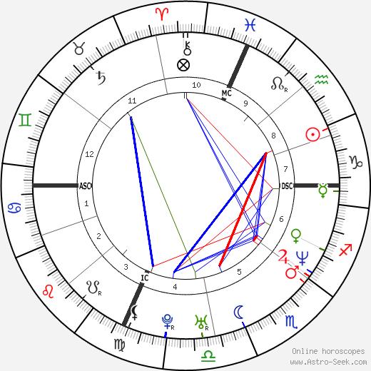 Jeff Juden день рождения гороскоп, Jeff Juden Натальная карта онлайн