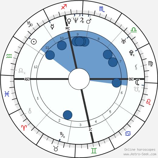 Jennifer Dundas wikipedia, horoscope, astrology, instagram