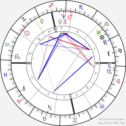 Дженнифер Дандас Jennifer Dundas день рождения гороскоп, Jennifer Dundas Натальная карта онлайн