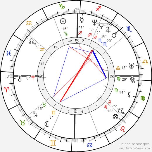 Jeremy Renner birth chart, biography, wikipedia 2019, 2020