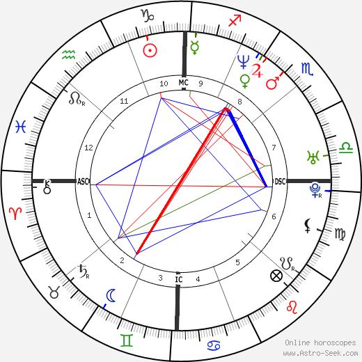 Jeremy Renner astro natal birth chart, Jeremy Renner horoscope, astrology