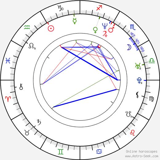 Jin-geun Kim birth chart, Jin-geun Kim astro natal horoscope, astrology