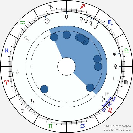 John Asher wikipedia, horoscope, astrology, instagram