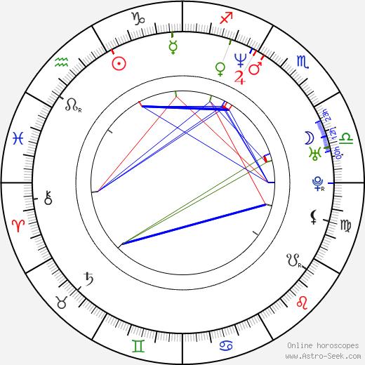 Джонатан Дэвис Jonathan Davis день рождения гороскоп, Jonathan Davis Натальная карта онлайн