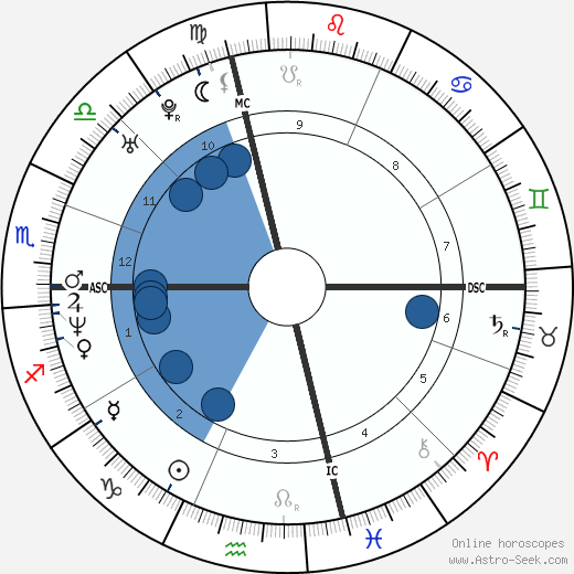 Josh Evans wikipedia, horoscope, astrology, instagram