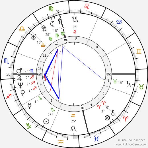 Josh Evans birth chart, biography, wikipedia 2019, 2020
