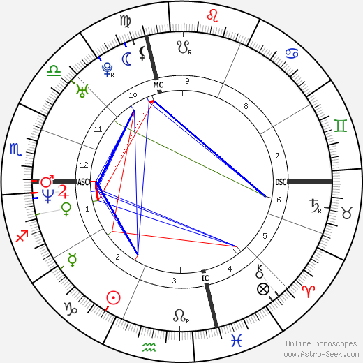 Josh Evans astro natal birth chart, Josh Evans horoscope, astrology