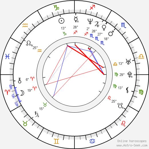 Juan Carlos García birth chart, biography, wikipedia 2019, 2020