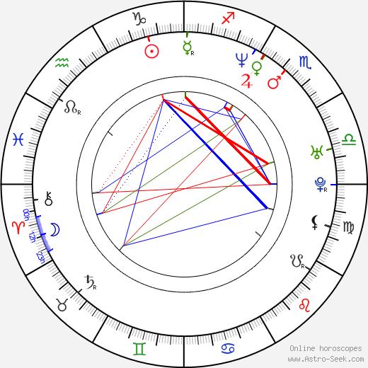 Juan Carlos García tema natale, oroscopo, Juan Carlos García oroscopi gratuiti, astrologia