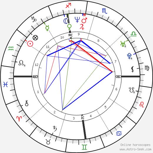 Julie Foudy tema natale, oroscopo, Julie Foudy oroscopi gratuiti, astrologia