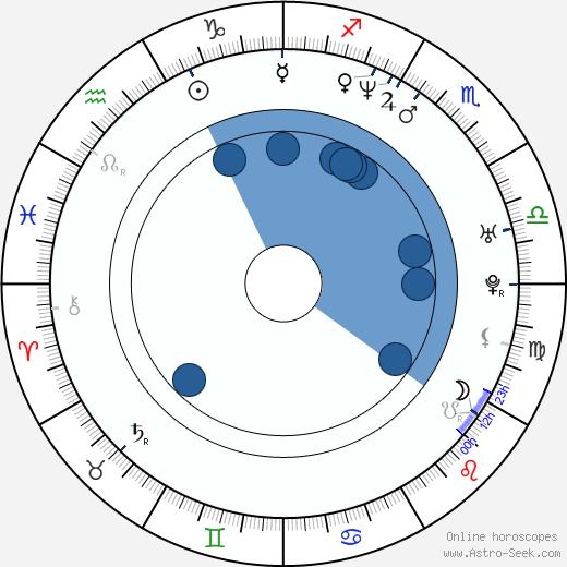 Julita Kozuszek-Borsuk wikipedia, horoscope, astrology, instagram