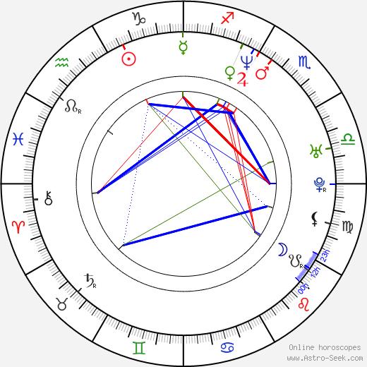 Julita Kozuszek-Borsuk birth chart, Julita Kozuszek-Borsuk astro natal horoscope, astrology