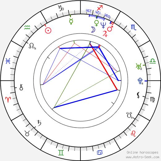 Kaori Kawamura birth chart, Kaori Kawamura astro natal horoscope, astrology