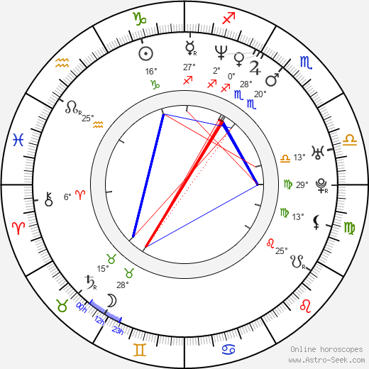 Kevin Rahm birth chart, biography, wikipedia 2018, 2019