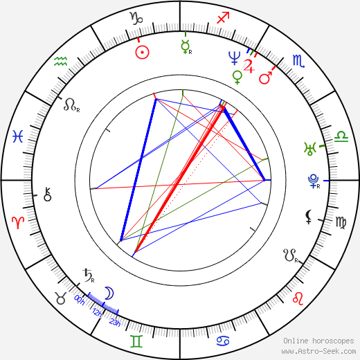 Kevin Rahm astro natal birth chart, Kevin Rahm horoscope, astrology