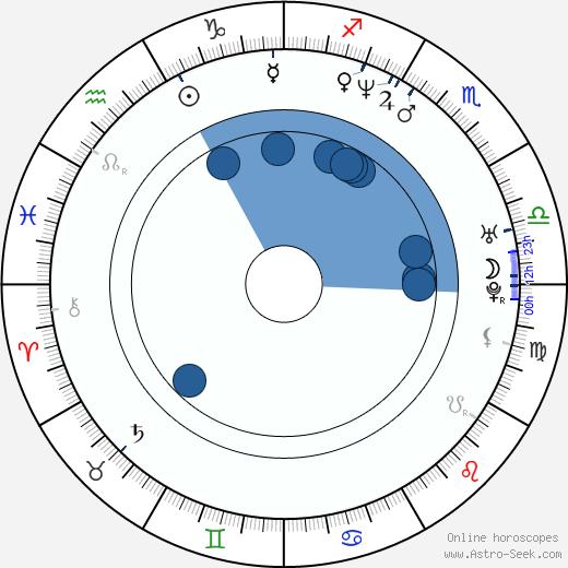 Kid Rock wikipedia, horoscope, astrology, instagram