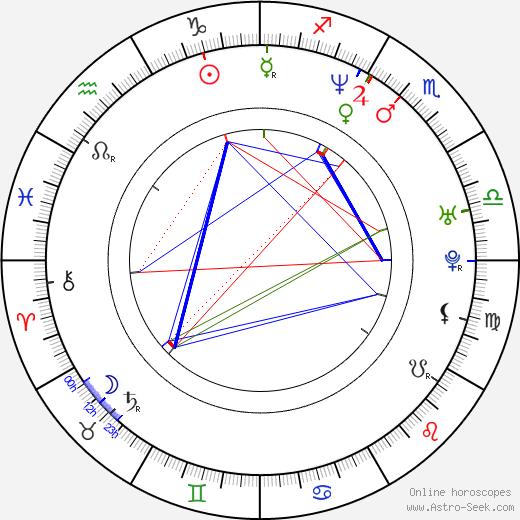 Leena Yadav astro natal birth chart, Leena Yadav horoscope, astrology