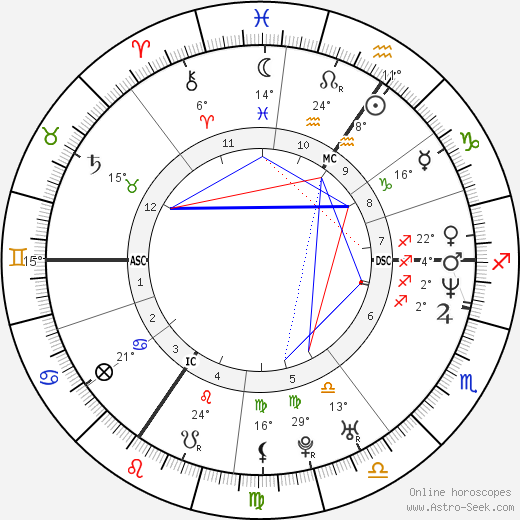 Lionel Dumont birth chart, biography, wikipedia 2019, 2020