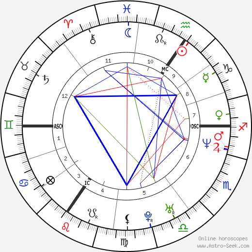 Lionel Dumont tema natale, oroscopo, Lionel Dumont oroscopi gratuiti, astrologia