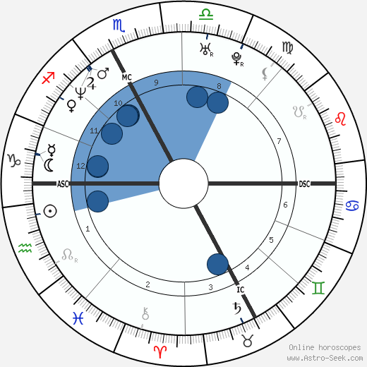 Luca Badoer wikipedia, horoscope, astrology, instagram