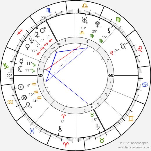 Luca Badoer birth chart, biography, wikipedia 2020, 2021