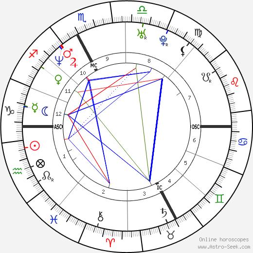 Luca Badoer birth chart, Luca Badoer astro natal horoscope, astrology