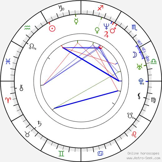 Lucy Scott birth chart, Lucy Scott astro natal horoscope, astrology