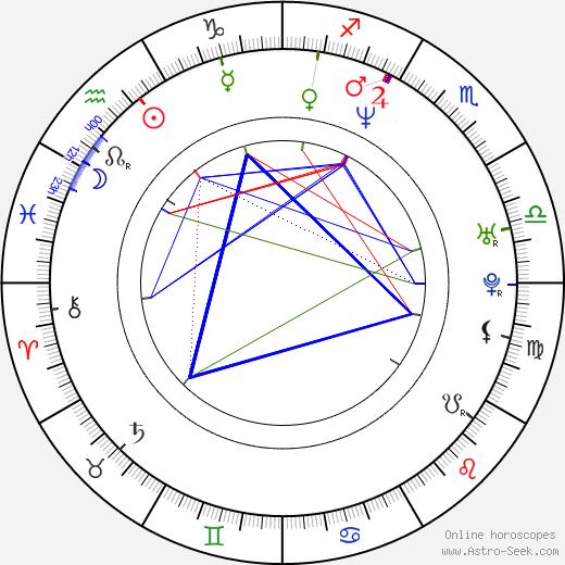 Martina Kociánová tema natale, oroscopo, Martina Kociánová oroscopi gratuiti, astrologia