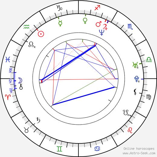 Myk Watford birth chart, Myk Watford astro natal horoscope, astrology