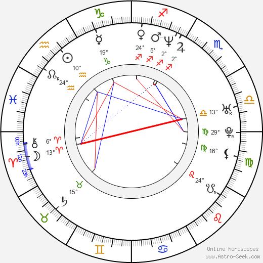 Patricia Velasquez birth chart, biography, wikipedia 2019, 2020